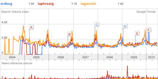 Söktrender för Ardbeg, Lagavulin och Laphroaig