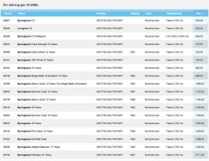 Nuvarande sortimentet Springbank tillgängligt via Systembolagets E-beställning